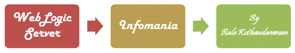WebLogic Server Infomania