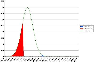 Us Income Distribution Curve