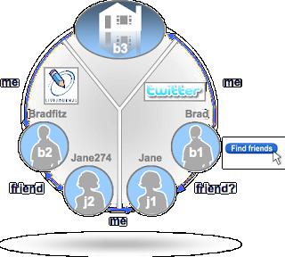 api social graph