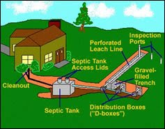 Septic Solution Or How To Save Septic Tank System How A