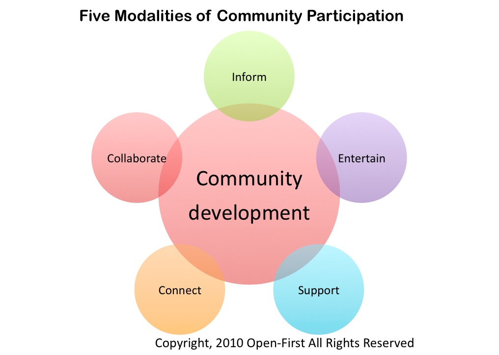 community development research papers Community development working paper development investments to research and disseminate best practices in providing capital to low- and moderate-income.