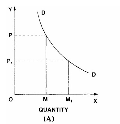 Demand Curve Figure A