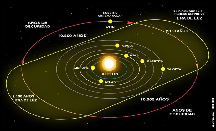 Resultado de imagen de orbitas elipticas y excentricidades animadas de los planetas alrededor del Sol
