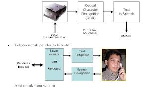 alat+tuna+netra contoh percakapan bahasa inggris 7 orang