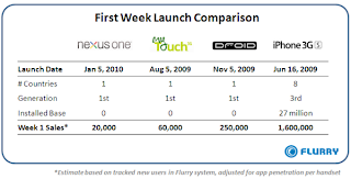 Only 20,000 Nexus One units sold in first week
