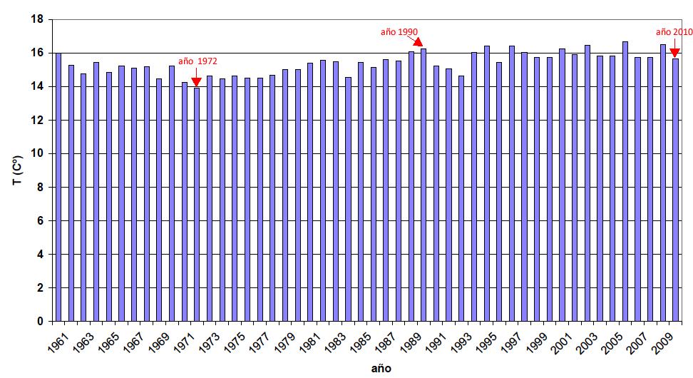 Temperatura_España_1961-2010