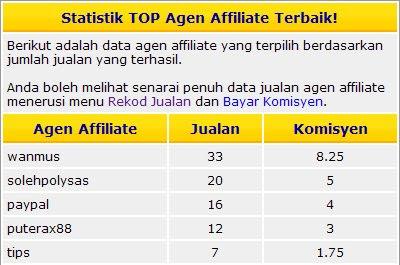 Carta Top 5  Cabaran RM1K