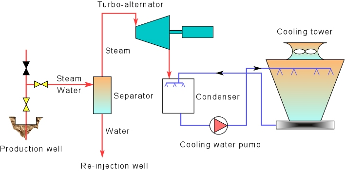 Geothermal Power Energy Extraction process