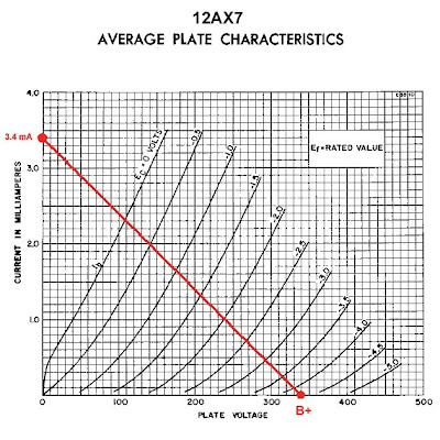 12AX7 preamp biasing - the load line