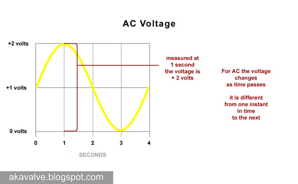 instantaneous voltage at 1 second