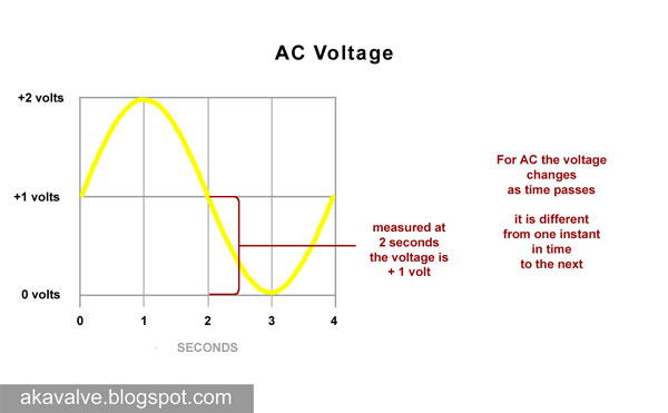 instantaneous voltage at 2 seconds