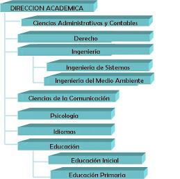 Escuelas Académicas Profesionales