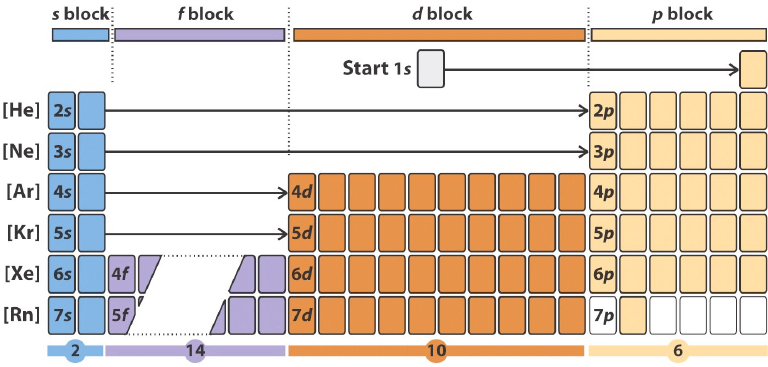Science Education Blocks Of Periodic Table