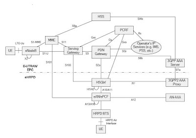 Learning lte architecture for optimized handovers between for E utran architecture