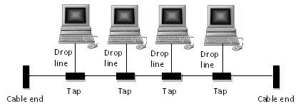 Topologi_runtut , topologi linear sama saja dengan topologi bus (hanya