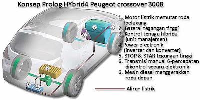 Peugeot 3008 HYbrid4 Machine