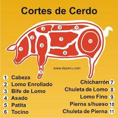 CORTE DE CARNE DE CERDO