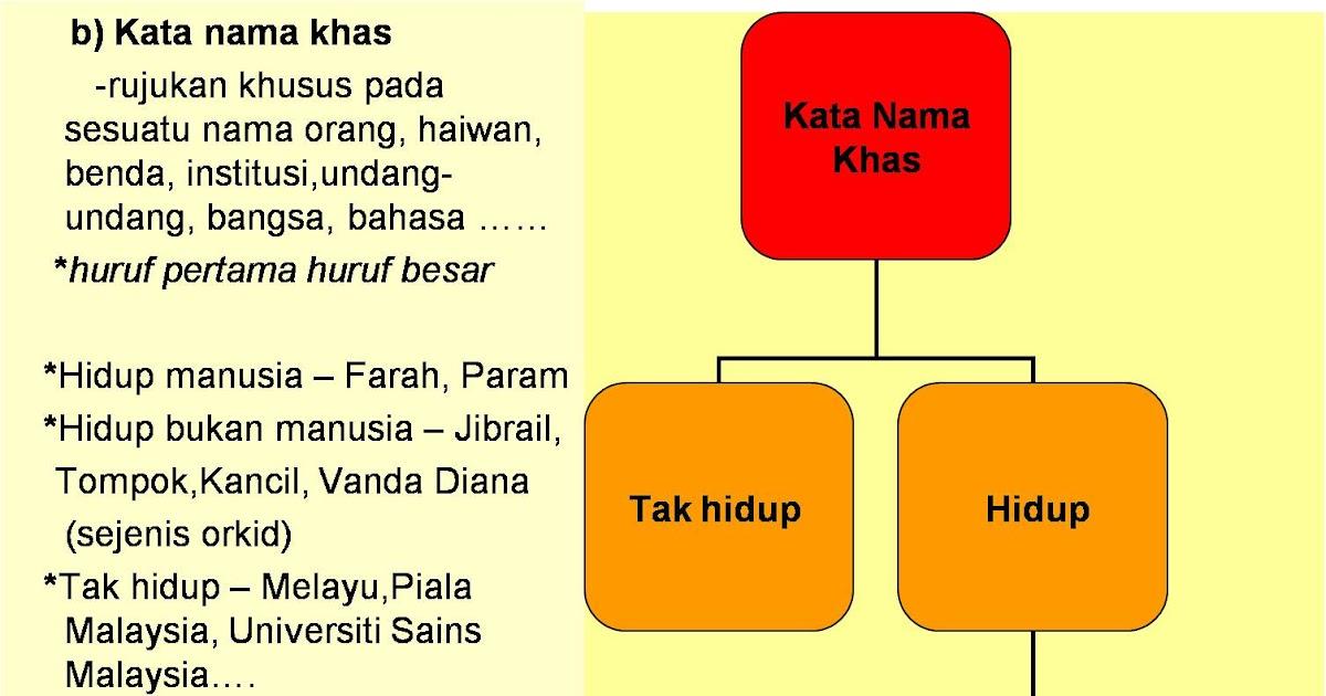 Ilham Bahasa Kata Nama Khas