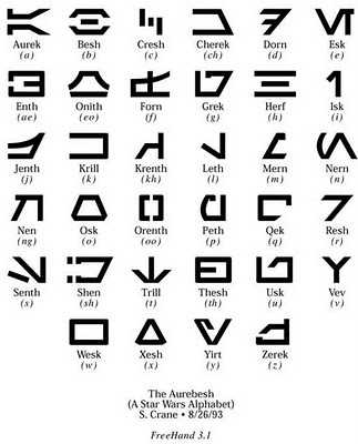 Aurebesh Official Letters Numbers And Punctuation Symbols