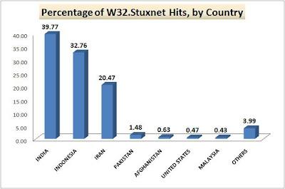 W32 Stuxnet Hits