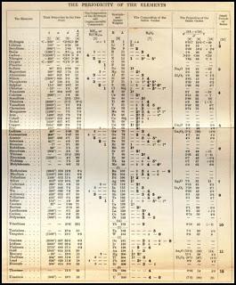 Stto qumica para principiantes la tabla peridica tabla peridica de mendeliev urtaz Choice Image