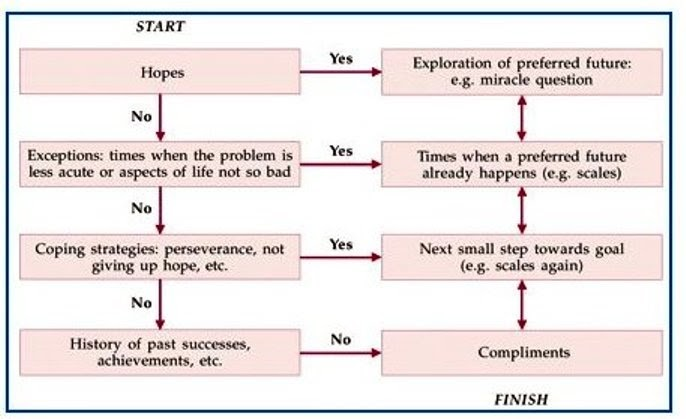 the progress focused approach the flow of a solution focused conversation