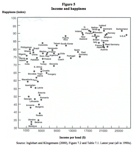 Can Money Buy Happiness Graphs
