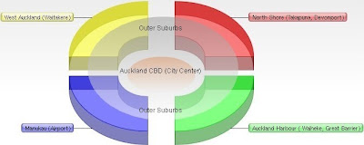 Graph of Auckland City and Outer Suburban Regions