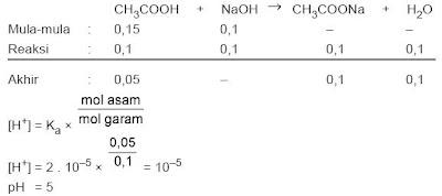 contoh soal larutan penyangga asam lemah