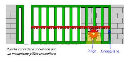 Inform tica enfurecida mecanismo pi n y cremallera - Mecanismo puertas correderas ...