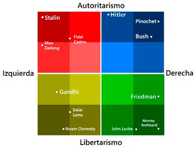 Personajes e ideologías políticas