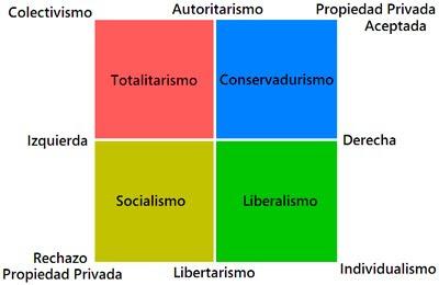 Ideologías políticas según lo económico y lo social