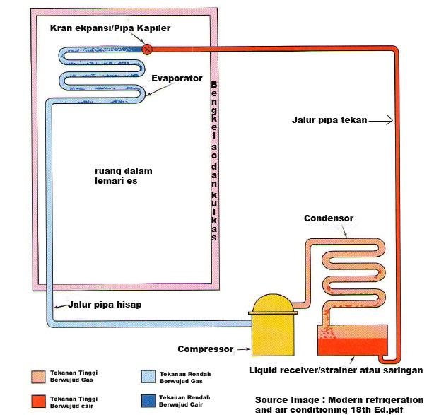 Wiring Diagram Kulkas 2 Pintu Lg : Bengkel ac dan kulkas cara kerja sebuah lemari es
