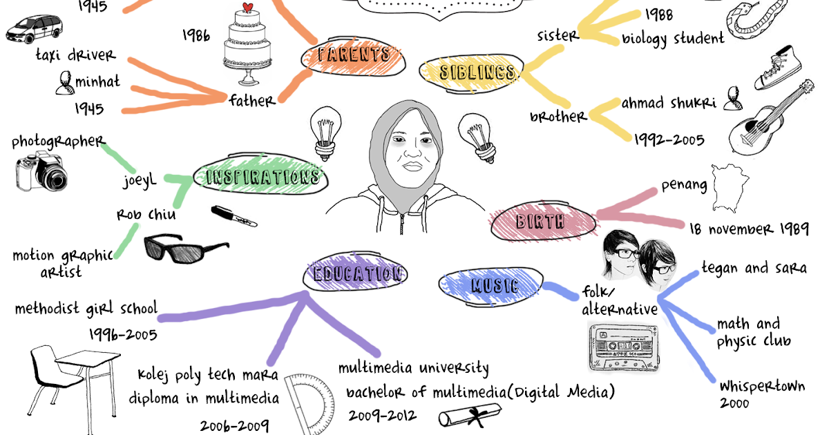 about me mind map