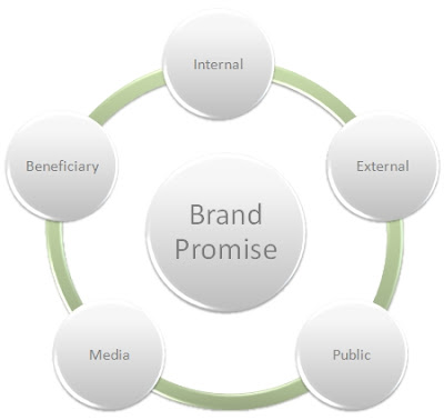 Five Audiences of a Nonprofit Brand Model