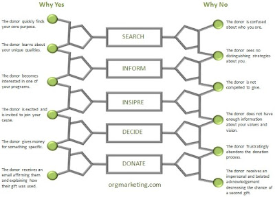 DNA of Online Giving Model