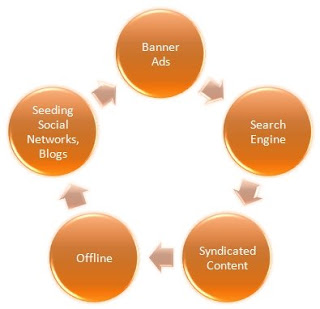 Model for Marketing Online