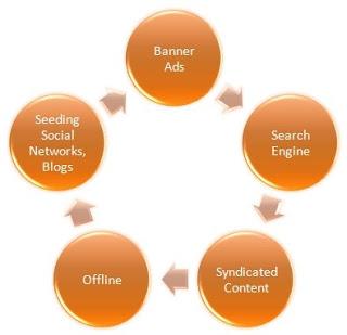 Model for Marketing Online