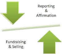 Model of Fundraising to Reporting Balance