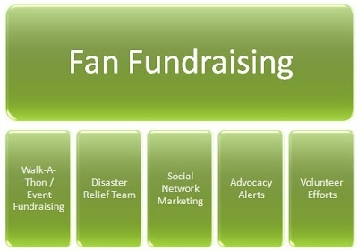 Fan Fundraising Department Model