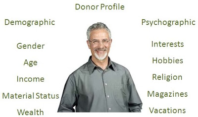 Example of a Donor Profile