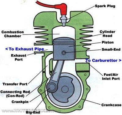 bahan bakar motor bakar luar motor bakar dalam pengertian motor bakar