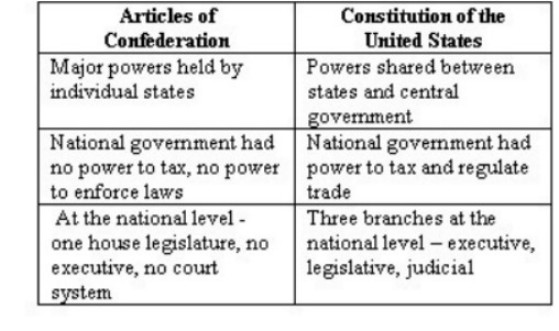 shortcomings of the articles of confederation essay The weaknesses of the articles of confederation under the articles of confederation, states retained their freedom and independence each of the 13 states had a vote in the weak national congress (appointed by the state.