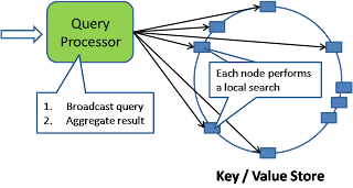 Query Processing for NOSQL DB  - xiaofeng1982 - Tiger-Leon