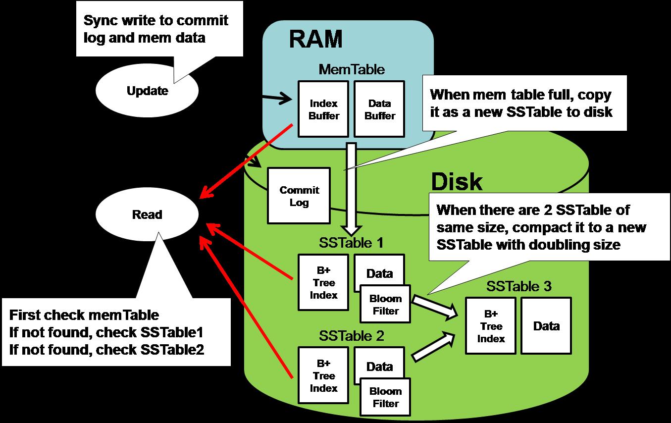 BigTable Model With Cassandra And HBase DZone Database - Hbase architecture
