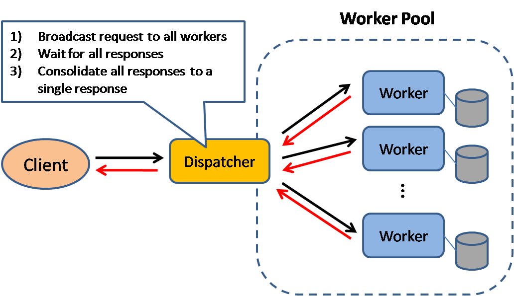 Figure. 2 Multicast to all workers and the dispatcher aggregates all responses, then sends it back to requester.