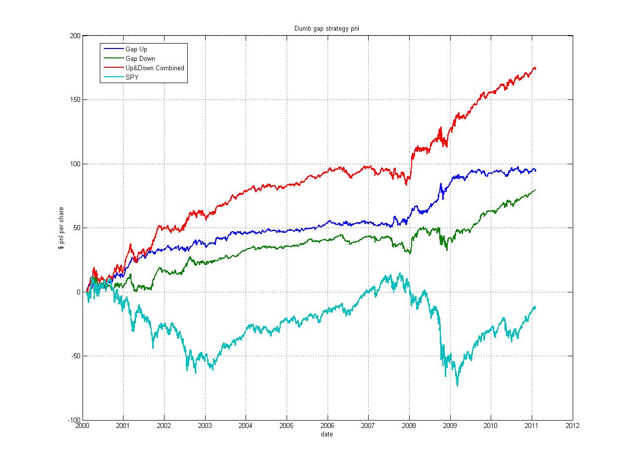 J gap trading strategies