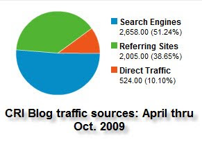 CRI Blog Traffic Sources