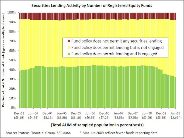 Securities Lending - Registered Investment Companies - Equity Funds - Count
