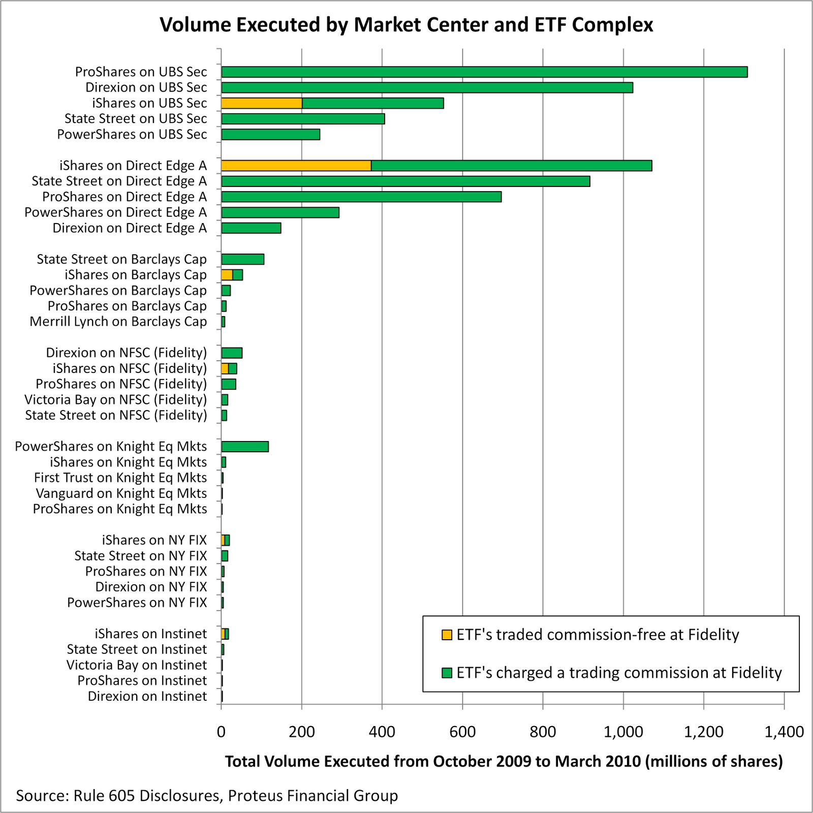 Fidelity stock trading fees